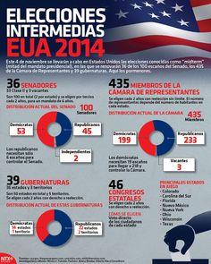 """El 4 de noviembre se llevarán a cabo en estados Unidos las elecciones conocidas como """"midterm"""" (mitad del mandato presidencial), en las que se renovarán 36 de los 100 escaños del Senado, los 435 de la Cámara de Representantes y 39 gubernaturas. Entérate de los pormenores. #Infographic."""