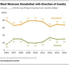 Most Mexicans Dissatisfied with Direction of Country