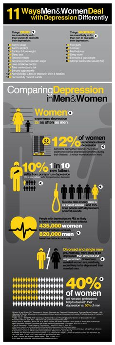 11 Ways Men and Women Deal with #Depression Differently #Infographic