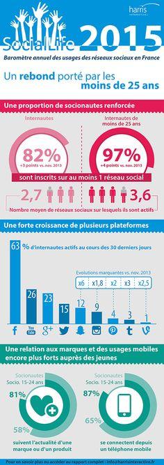 Les Français et les #RéseauxSociaux en 2015 : #Snapchat devant #Instagram  Plus d'infos sur http://comarketing-news.fr/les-francais-et-les-reseaux-sociaux-barometre-social-life-2015/