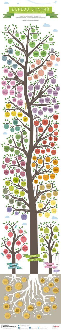 Дерево знаний — лучшее из изданного нами за последние 9 лет. Отобрано сотрудниками издательства и активными читателями.