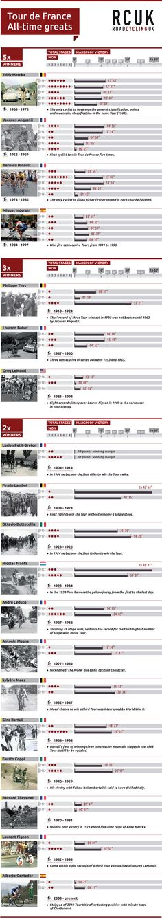 Infographic, all-time greats, Tour de France 2013, ©Factory Media