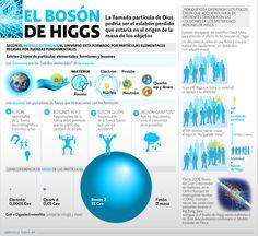 El Bosón de Higgs, ¿el eslabón perdido? | El Economista  http://eleconomista.com.mx/infografias/2014/04/23/boson-higgs