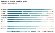 5 facts about the Danes on social media 2017 - Astrid Haug