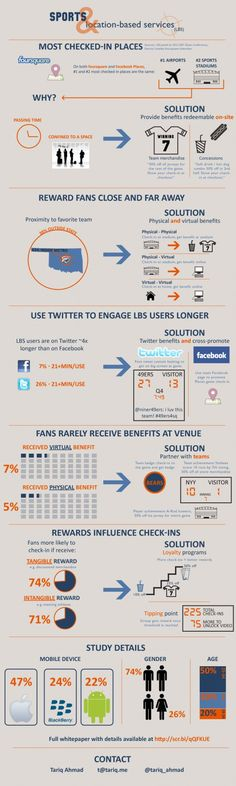 How To: Use Location-Based Services in Sports Marketing (Infographic)
