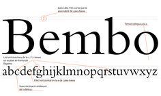 Bembo, Francesco Griffo (1496). Romano classico. Intramontabile, tra i più leggibili. http://www.simongarfield.com/