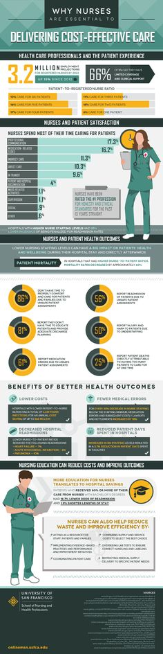 Why Nurses Are Essential To Delivering Cost-Effective Care (Infographic) | Scrubs - The Leading Lifestyle Nursing Magazine Featuring Inspirational and Informational Nursing Articles