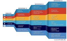 Steps to Enterprise 3.0
