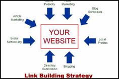 Our link building service packages are customizable based on the number of links required for a website's keyword ranking improvement.