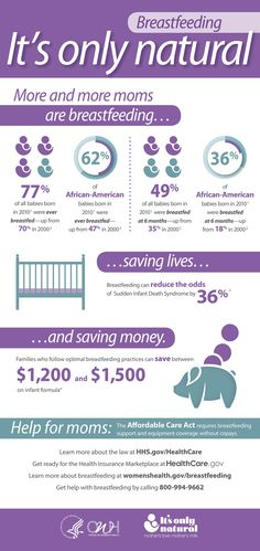 Breastfeeding infographic