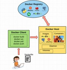 18 Best Docker images in 2016   Canisters, Container, Linux