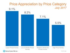 Which Home Values Are Increasing The Most? Read more here: http://www.bronxhomesandtaxes.com/which-homes-have-increased-in-value-the-most/