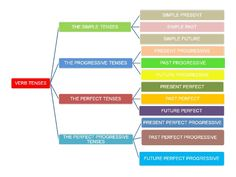 English grammar : Introduction to verb Tenses Tenses Chart, Verb Tenses, English Grammar Notes, Teaching Verbs, Engineering Notes, Presentation, Present Perfect, Mathematics, Bar Chart