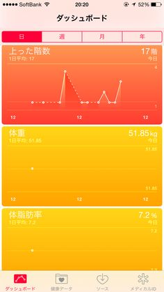 iPhone6新機能ヘルスケアプリ上った階数と今朝記録した体重体脂肪率の測定結果!上った階数は17回です。2014年9月21日。