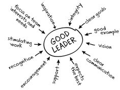 Leadership quotes are way inspiring and motivating. Managers should learn leadership skills. Share these Leaders quotes and quotations Servant Leadership, Student Leadership, Leadership Activities, Leadership Tips, Leadership Characteristics, Good Leadership Qualities, Leadership Vision, Qualities Of A Leader, Change Leadership