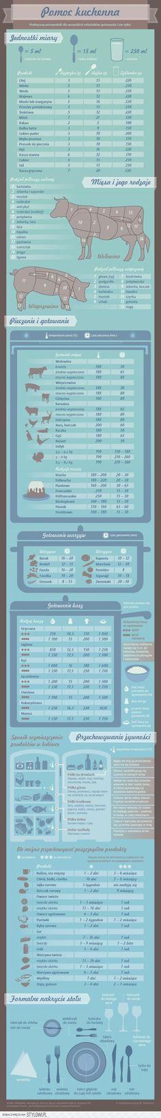 Pomoc kuchenna - Infografika - WP.Pl na Stylowi.pl