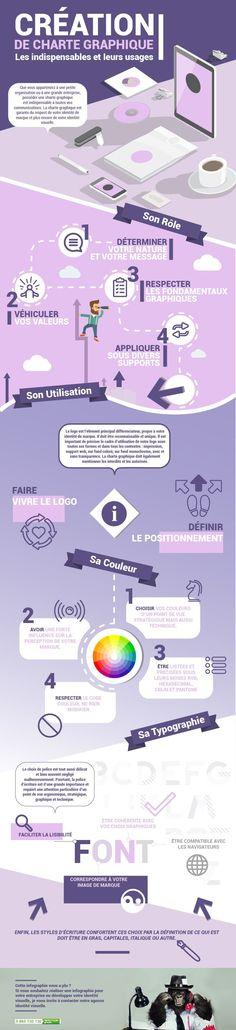 [Infographie] Création de charte graphique : les indispensables et leurs usages via @1min30
