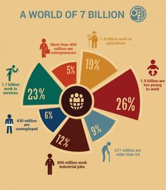 activities-of-7-billion-people-in-the-world