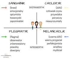 Cztery typy osobowości wg Hipokratesa Enfj, Mbti, Life Is A Gift, Psychiatry, Self Improvement, Fun Facts, Infographic, Personality, Knowledge