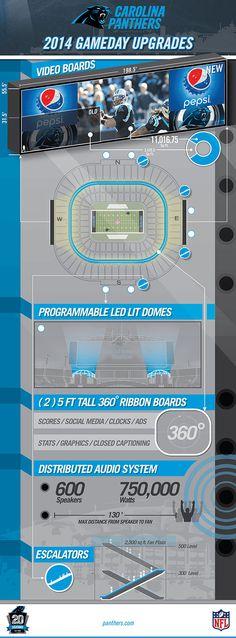 Bank of America Stadium upgrades infographic
