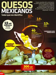 Quesos mexicanos, sabor que nos identifica. Conoce los quesos nativos y otros que se han ido adoptando. #InfografíaNotimex