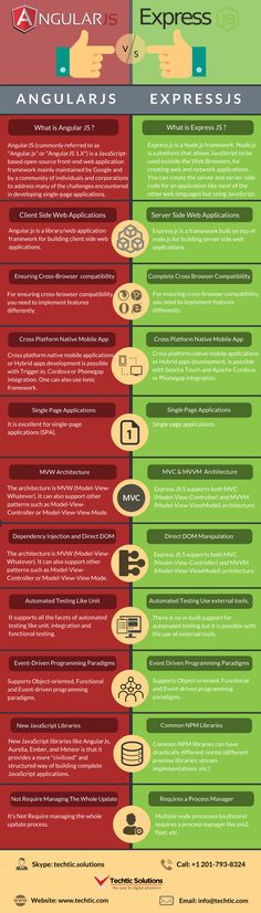 Difference between AngularJS Vs ExpressJS – Techtic Solutions - Angular News Coding, Open Source, Infographics, Countries, Design, Infographic, Infographic Illustrations, Design Comics