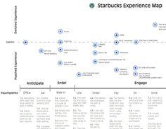 Starbucks Experience Map - Google 検索
