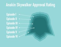 Star Wars explained in infographics