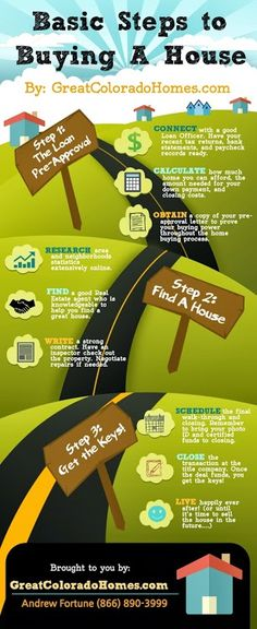 Great real estate infograph that simplifies the home buying process. Looking for a Real Estate Agent? Real Estate Buyers, Real Estate Business, Selling Real Estate, Real Estate Tips, Real Estate Investing, Real Estate Marketing, Marketing Plan, Home Buying Tips, Buying Your First Home