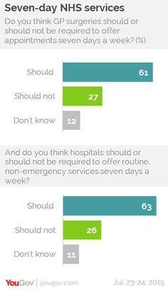 YouGov | Voters want a seven-day NHS – but disagree on how to pay for it