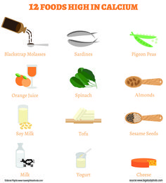 Do you know about Foods Rich in Calcium for Daily Diet?