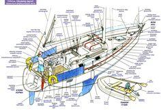 По просьбе наиболее активной части моих читателей, начинаю цикл статей по основам яхтинга. Я не ставлю перед собой цели продублировать теоретический курс яхтенных школ — если кого интересует …