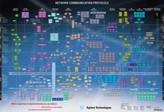 OSI Network Model - Network Communication Protocols. Tags: #Map #Infographic #Internet #OSI #Protocols #Layers #Poster