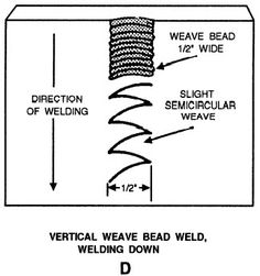 Welding in the vertical stick welding position is made easier with these tips. Stick Welding Tips, Pipe Welding, Welding Crafts, Welding Rods, Welding Table, Welding Art, Welding Projects, Welding Ideas, Shielded Metal Arc Welding