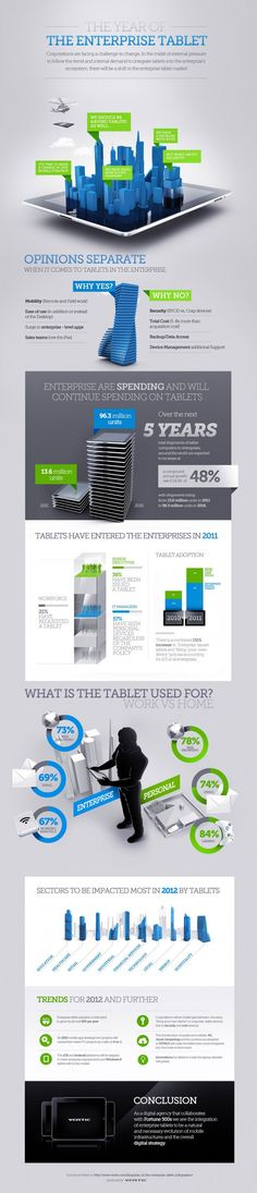 "Enterprises have willingly and unwillingly started seeing an increase in tablet usage in business. CIOs are adjusting their strategies and infrastructures to either support enterprise-issued tablets or ""Bring your own device"" policies. No matter which policy prevails in the enterprise, this major shift is shaping infrastructure decisions as well asdigital strategies. This infographic provides a brief overview of what has happened so far and some trends that will be seen in the enterprise tab..."