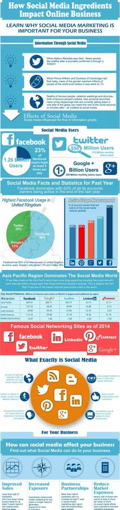 How #Social #Media Intgredients Impact Online Business #infographics