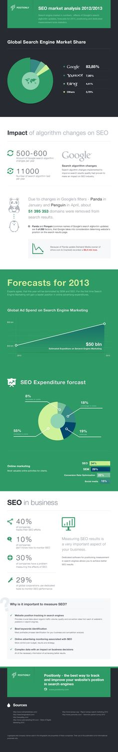 Global Search Engine Market Share Statistics - picture for you Search Engine Marketing, Seo Marketing, Internet Marketing, Marketing Ideas, Content Marketing, Web Seo, Google Search Results, Seo Strategy, Reputation Management