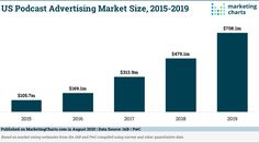 Podcast Advertising Market-Size: 2015 to 2019 (Source : IAB /PWC) Podcast Advertising, Digital Audio, First Names, Bar Chart, Marketing, Bar Graphs
