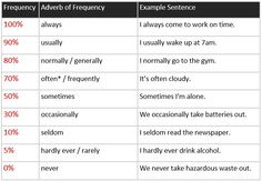 A2 Grammar: Adverbs and Expressions of Frequency. - learn English,english,grammar