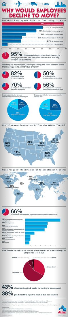 Why Would Employees Decline To Move?[INFOGRAPHIC] #employees #move