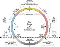 Scala conștiinței umane-David R.Hawkins – În căutarea sinelui
