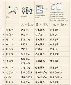 Body Name, Learn Japan, Alphabet Charts, Hiragana, Japanese Words, Nihon, Japanese Language, Introvert, Learn English