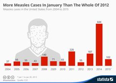 This chart shows measles cases in the United States from 2004 to 2015.
