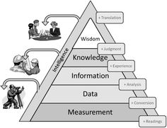 DIKW pyramid Kaizen, Knowledge Management Tools, Machine Learning Deep Learning, 6 Sigma, Workforce Management, Systems Thinking, Research Skills, Business And Economics, Critical Thinking Skills