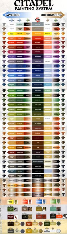 Painting Guide, Citadel Painting Chart Full