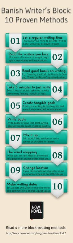 Infographic for writers - how to overcome creative block. See the full post for more tips: http://www.nownovel.com/blog/banish-writers-block/ @nownovel