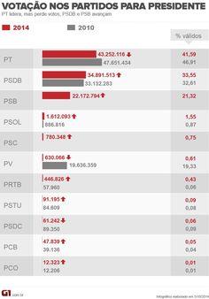 PT e PV têm menos votos que em 2010; PSDB e PSB crescem http://glo.bo/1rdxyVi