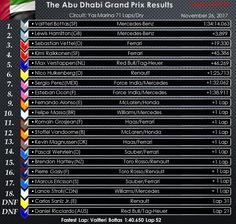 Results of The Grand Prix of Italy, Graphic by DPPI aka Some Guy, ya me! Mexican Grand Prix, Italian Grand Prix, Malaysian Grand Prix, Brazilian Grand Prix, Abu Dhabi Grand Prix, Singapore Grand Prix, Canadian Grand Prix, Sergio Perez