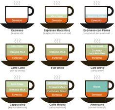 El Café, Recetas y tipos más conocidos. - Tvcocina . Videos . Recetas de Cocina . Vinos y Restaurantes