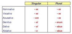 5a declinacion latin - Buscar con Google